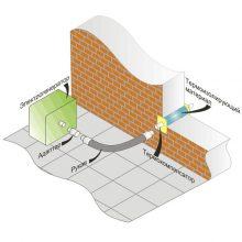 Система отвода выхлопа генераторов для дома
