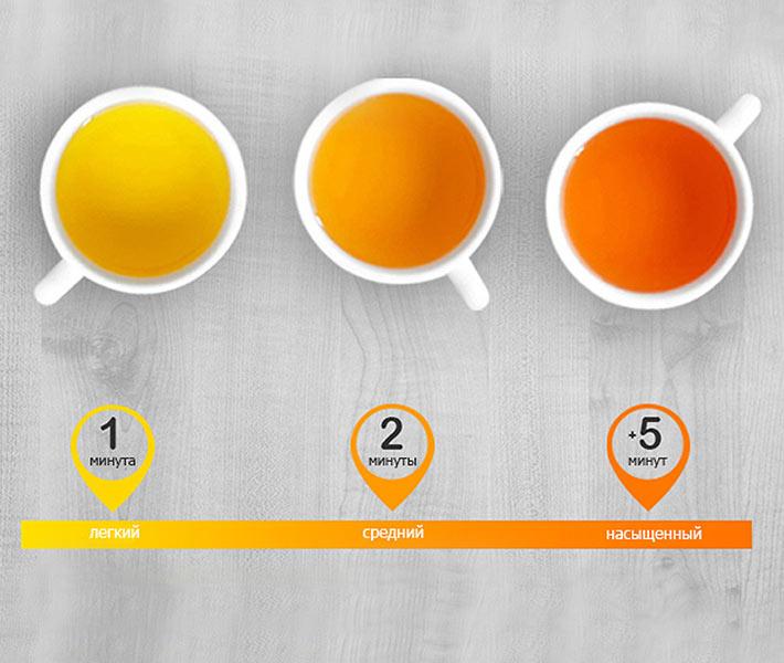 Получения чая нужной крепости