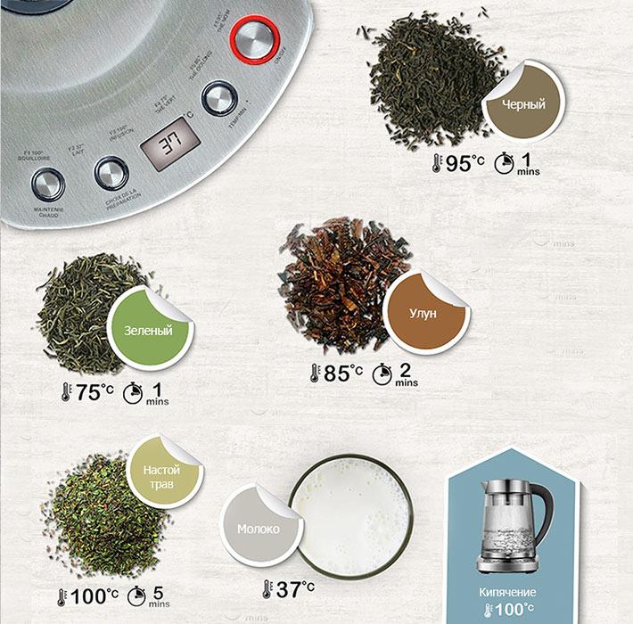 Режимы для чая разных сортов