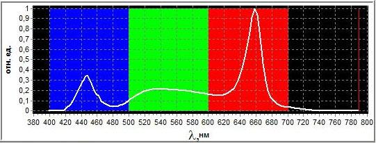 График длины волн фитосветильников Солнцедар Комфорт