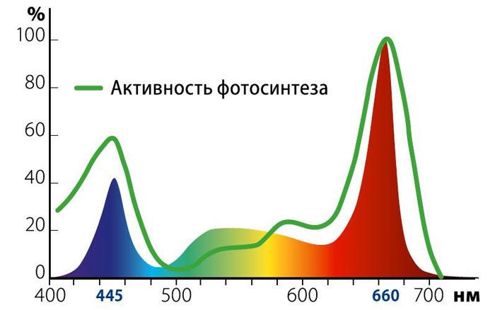 Спектральный состав фитосветильника