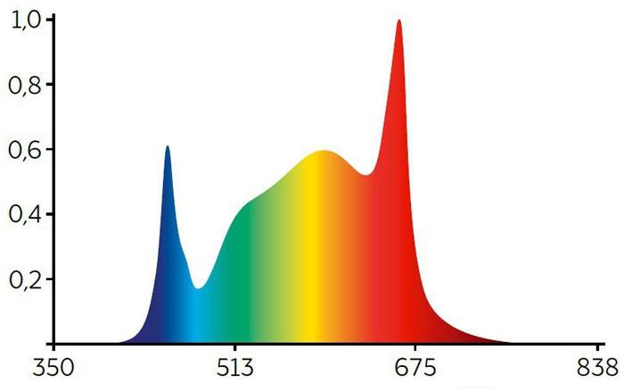 Спектр фитосветильника